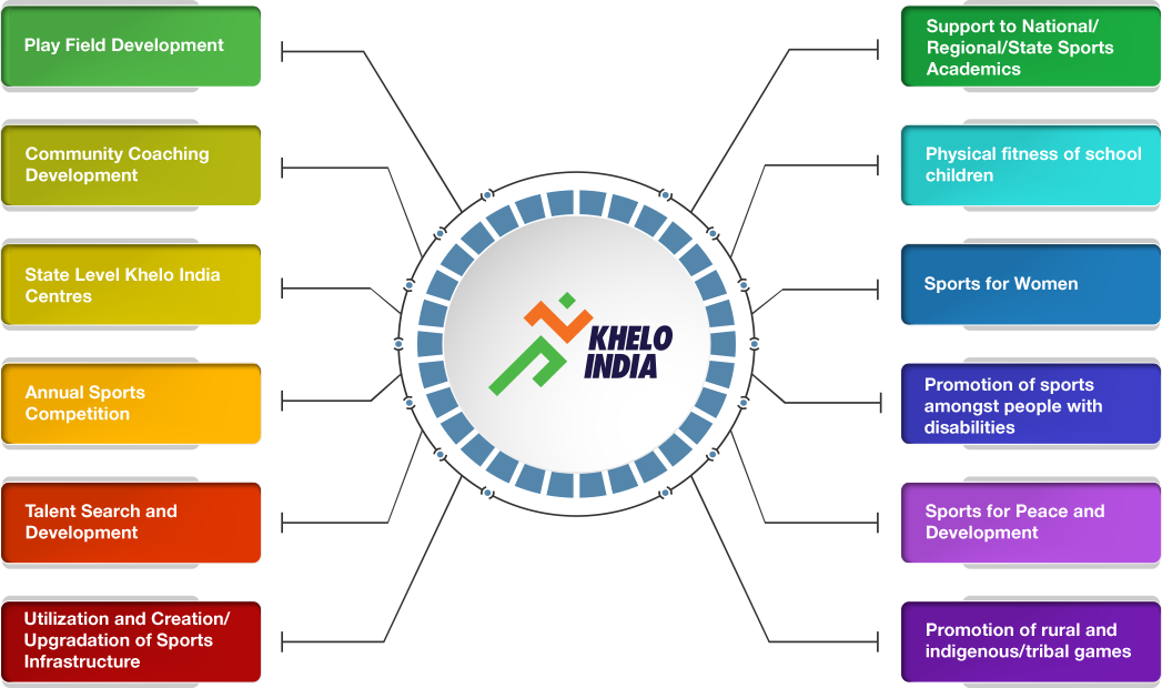 About Khelo India